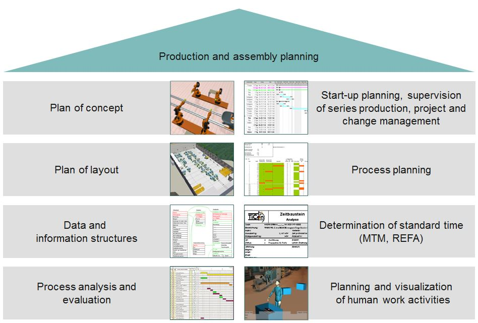 SOP Planning, Series Production Assistance, Project Management and Change Management